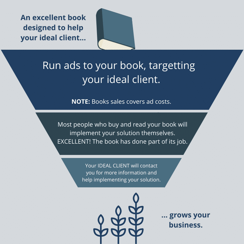 How a book and sales funnel can grow your business